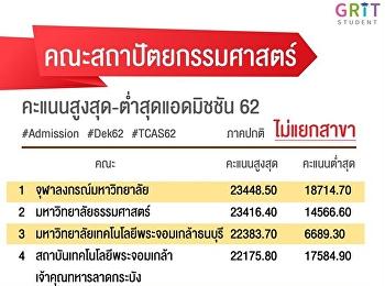 สถาปัตย์ ' สวนสุนันทา ติดอันดับ คะแนนแอดมิชชั่น 2561-2562